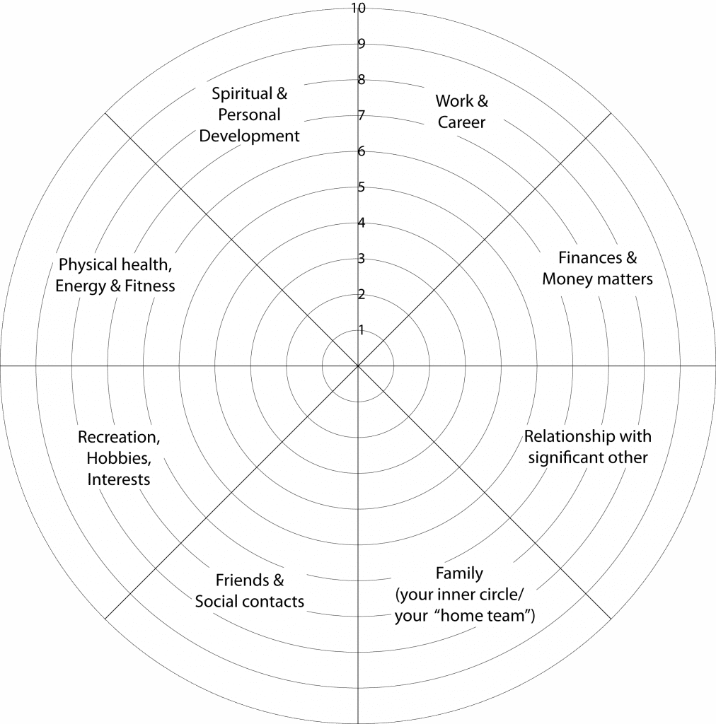 Personal Life Coaching; Wheel of Life