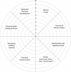 Life Coaching; Wheel of Life